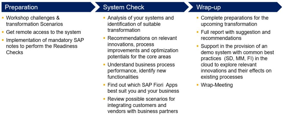 SAP S/4 HANA Readiness Package