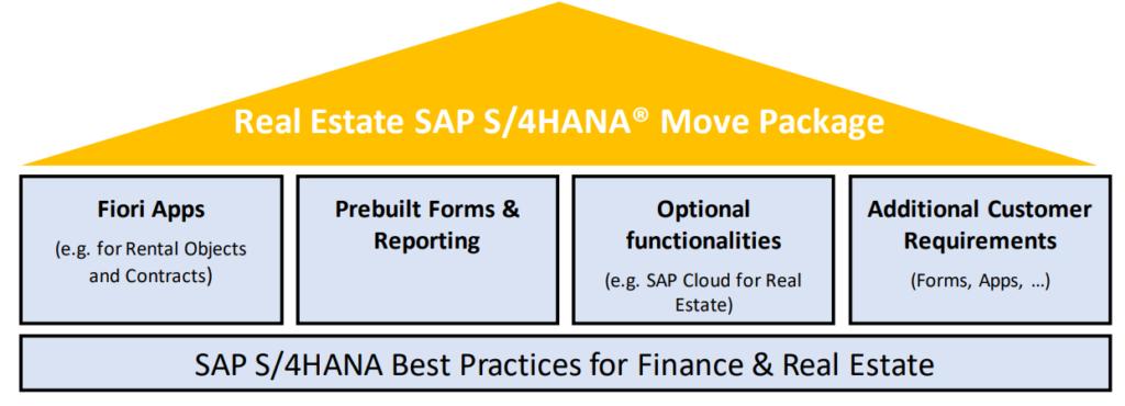 SAP S4HANA Real Estate